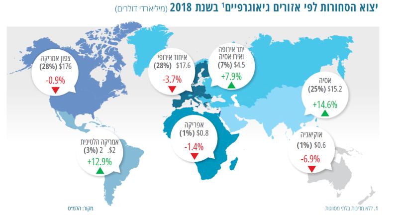 שיאים חדשים: עליה של 7% בייצוא סחורות ושירותים