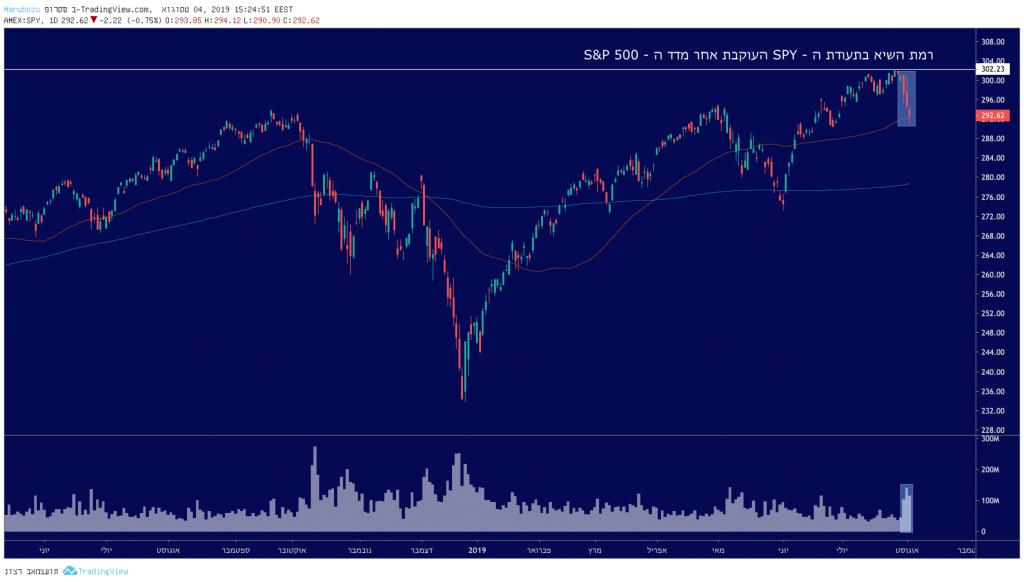 הבורסה מתנודדת ולא צפויה, במה כן כדאי להשקיע?