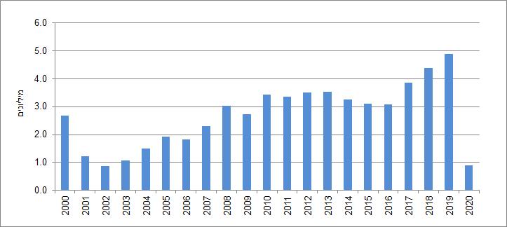 תיירות 2020: שפל של 18 שנה