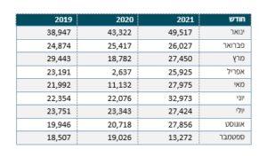 שילוב החגים ובעיות האספקה: קצב מכירות הרכבים ירד